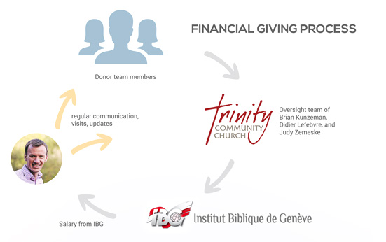 Giving-Process